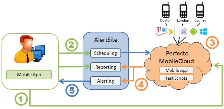 AlertSite Perfecto Mobile Integration