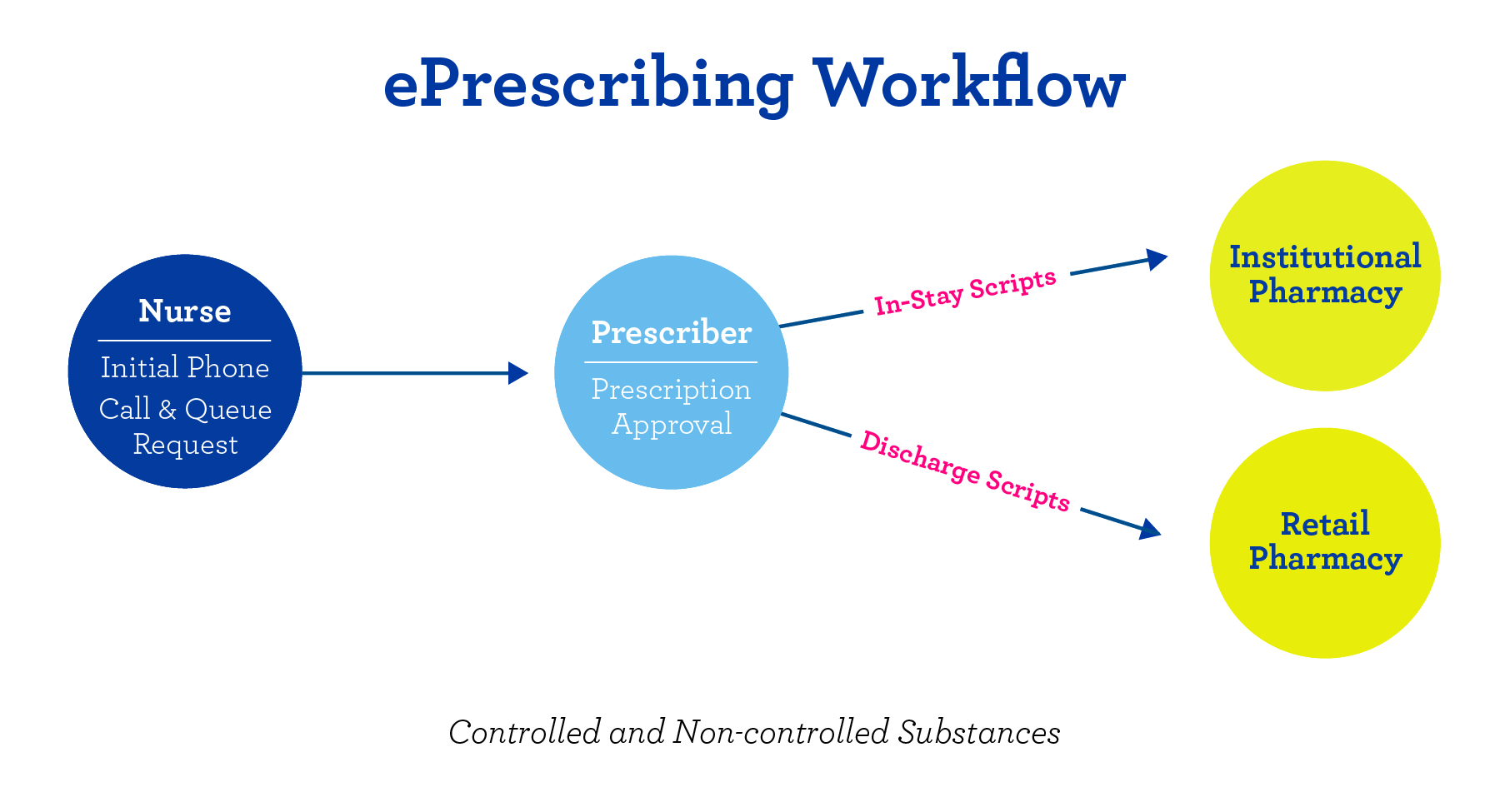 SigmaCare ePrescribing Diagram