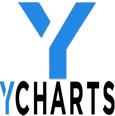 YCharts
